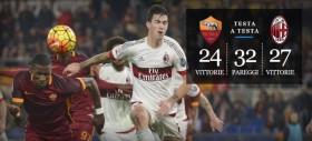 Roma-Milan - precedenti, statistiche e curiosità
